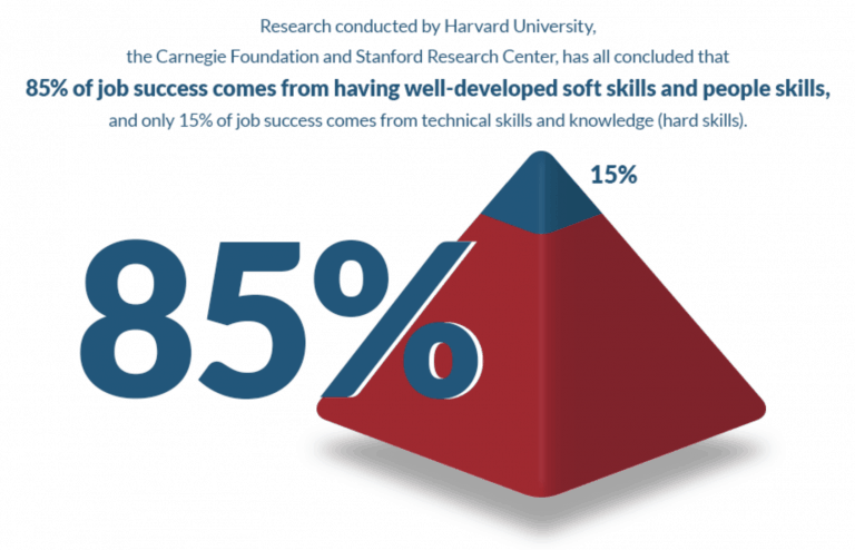 Soft Skills Harvard Research