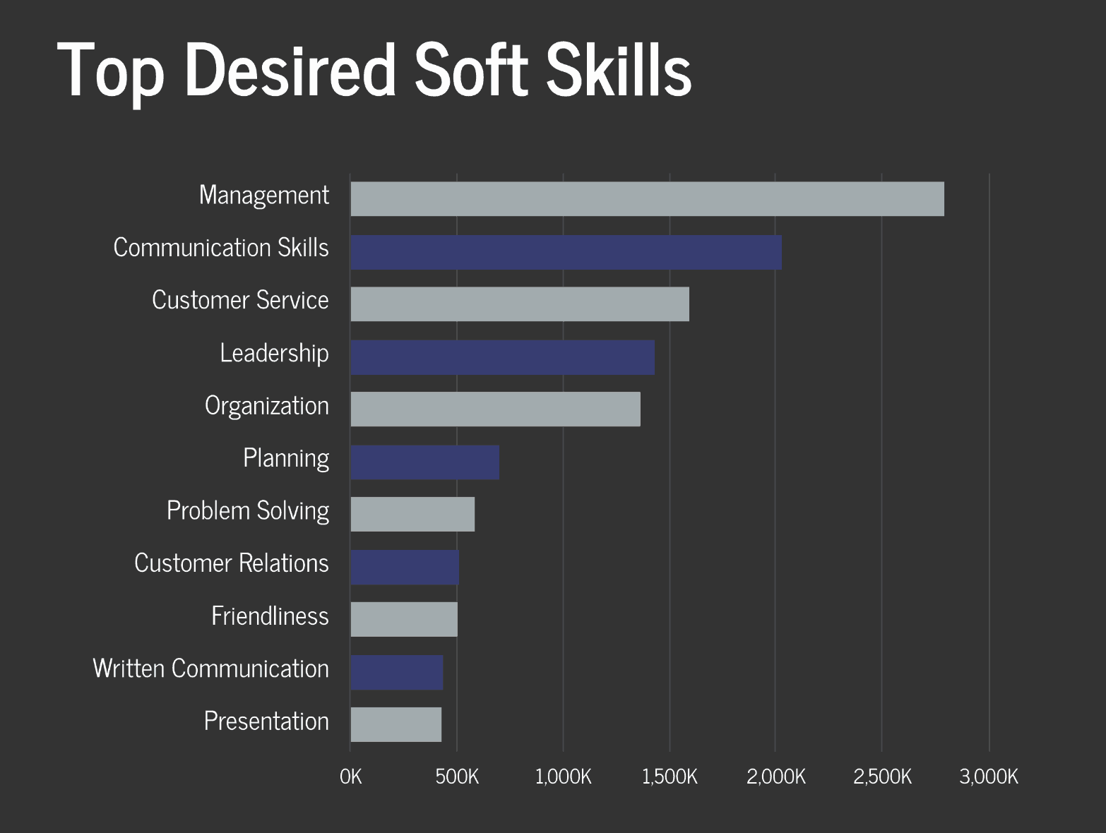 Top Soft Skills In Demand